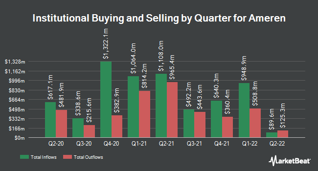 Institutional Ownership by Quarter for Ameren Corporation (NYSE:AEE)
