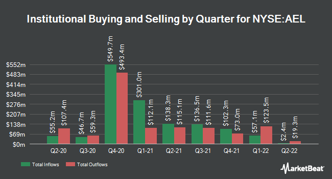 Institutional Ownership by Quarter for American Equity Investment Life (NYSE:AEL)