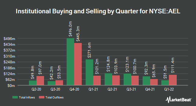 Institutional Ownership by Quarter for American Equity Investment Life Holding Company (NYSE:AEL)