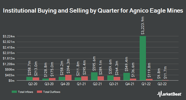 Institutional Ownership by Quarter for Agnico Eagle Mines (NYSE:AEM)