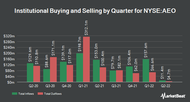 Institutional Ownership by Quarter for American Eagle Outfitters (NYSE:AEO)