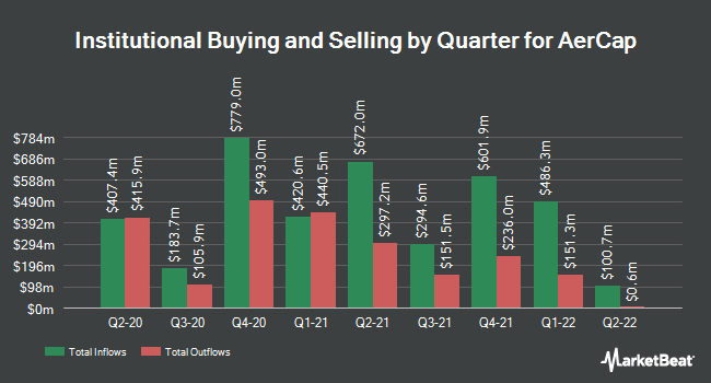 Institutional Ownership by Quarter for AerCap Holdings (NYSE:AER)