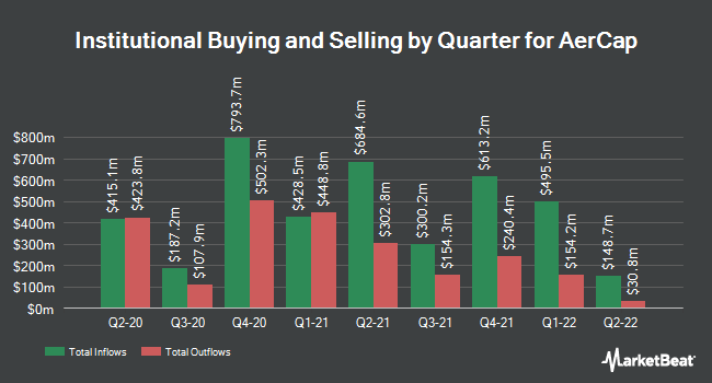 Institutional Ownership by Quarter for AerCap (NYSE:AER)