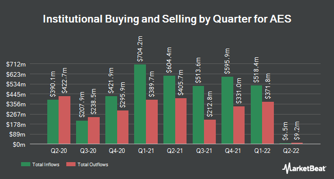Institutional Ownership by Quarter for The AES Corporation (NYSE:AES)