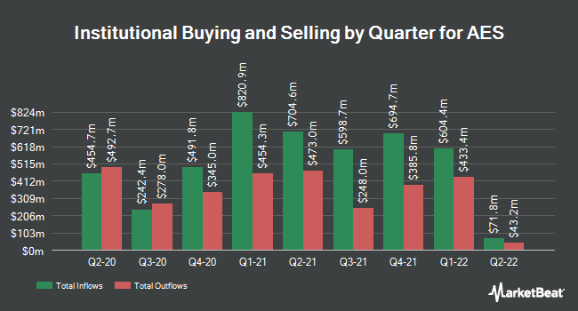Institutional Ownership by Quarter for AES Corp (NYSE:AES)
