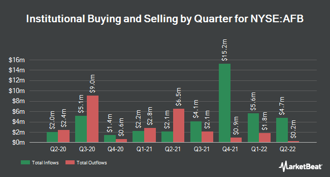 Institutional Ownership by Quarter for AllianceBernstein Natnl Muncpl Incm Fnd. (NYSE:AFB)
