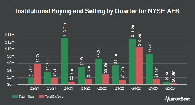 Institutional Ownership by Quarter for AllianceBernstein Natnl Muncpl Incm Fnd. (NYSE:AFB)