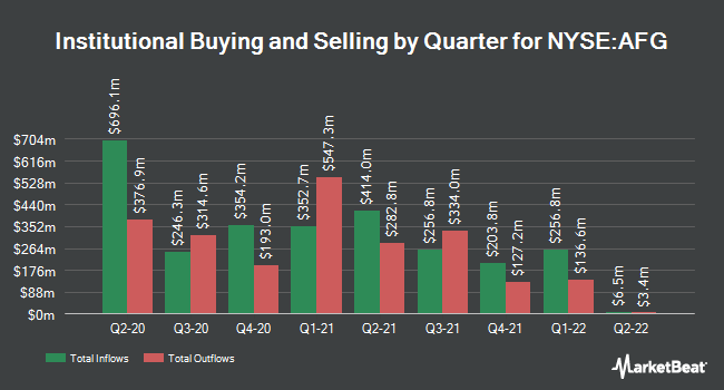 Institutional Ownership by Quarter for American Financial Group (NYSE:AFG)