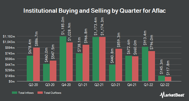 Institutional Ownership by Quarter for Aflac Incorporated (NYSE:AFL)