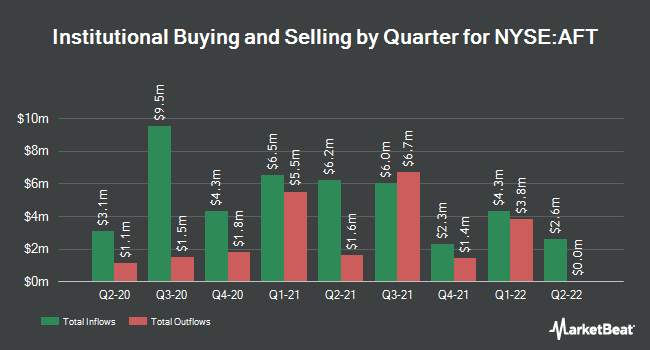 Institutional Ownership by Quarter for Apollo Senior Floating Rate Fund (NYSE:AFT)