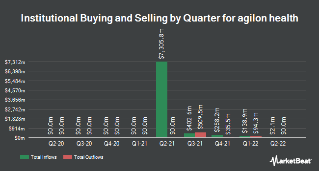Institutional Ownership by Quarter for Southern Company Gas (NYSE:AGL)