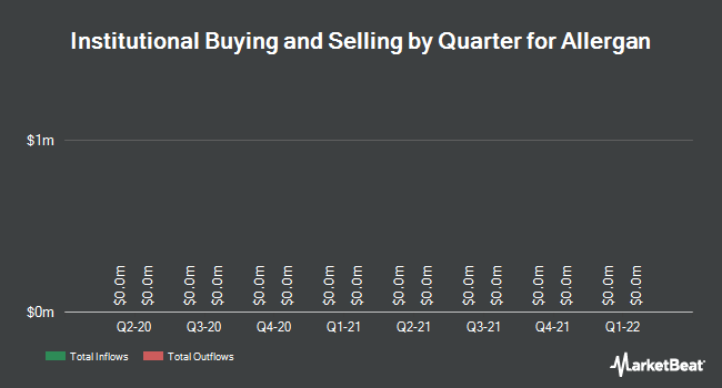 Institutional Ownership by Quarter for Allergan PLC. (NYSE:AGN)
