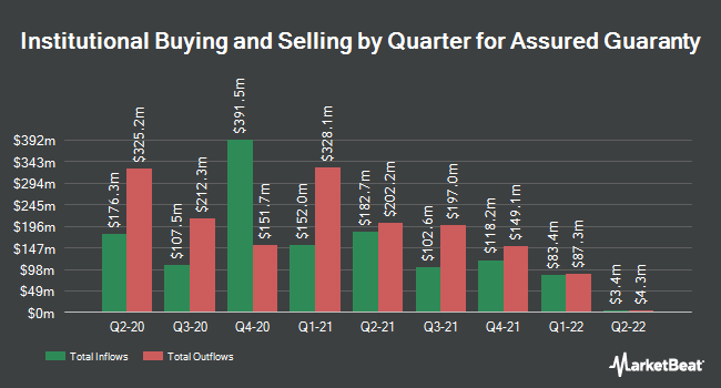 Institutional Ownership by Quarter for Assured Guaranty (NYSE:AGO)