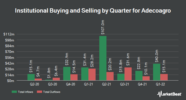 Institutional Ownership by Quarter for Adecoagro (NYSE:AGRO)