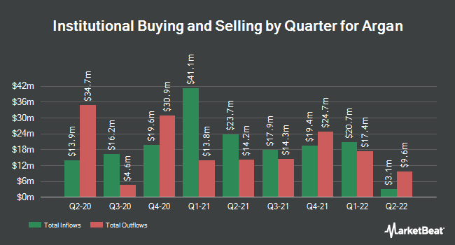 Institutional Ownership by Quarter for Argan (NYSE:AGX)