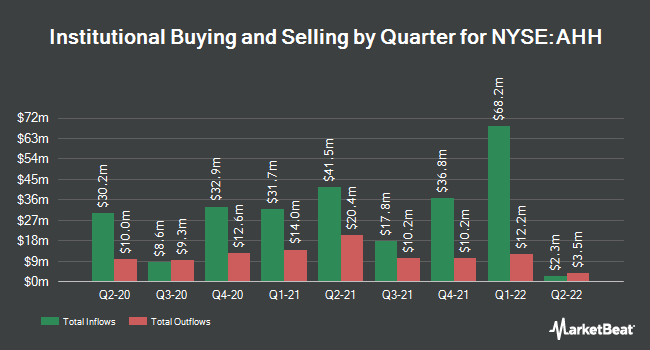 Institutional Ownership by Quarter for Armada Hoffler Properties (NYSE:AHH)