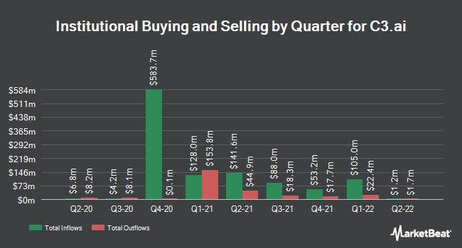 Institutional Ownership by Quarter for C3.ai (NYSE:AI)
