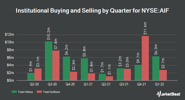 Institutional Ownership by Quarter for Apollo Tactical Income Fund (NYSE:AIF)