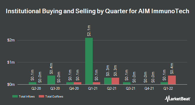 Institutional Ownership by Quarter for AIM ImmunoTech (NYSE:AIM)
