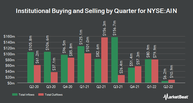 Institutional Ownership by Quarter for Albany International Corporation (NYSE:AIN)