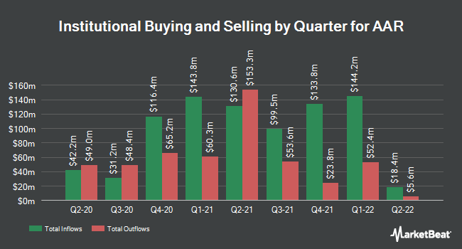 Institutional Ownership by Quarter for AAR Corp. (NYSE:AIR)