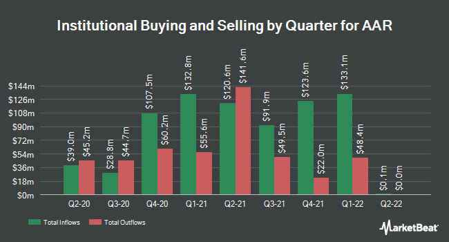 Institutional Ownership by Quarter for AAR (NYSE:AIR)