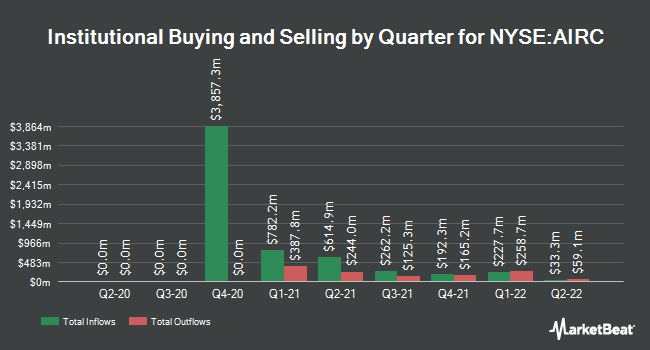 Institutional Ownership by Quarter for Apartment Income REIT (NYSE:AIRC)