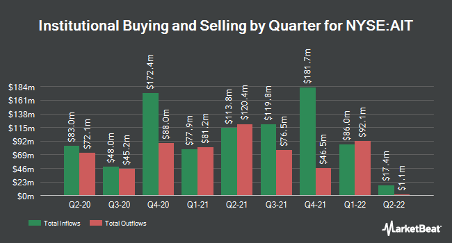 Institutional Ownership by Quarter for Applied Industrial Technologies (NYSE:AIT)