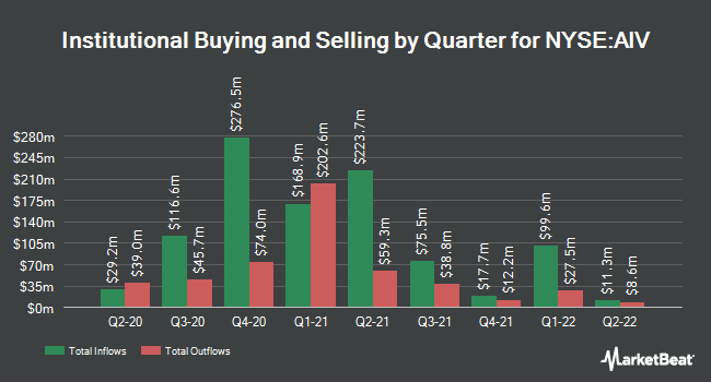 Institutional Ownership by Quarter for Apartment Investment and Management (NYSE:AIV)