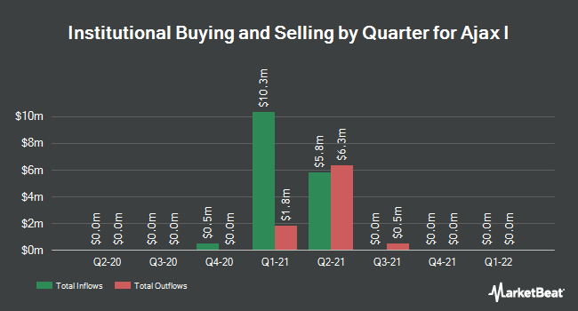 Institutional Ownership by Quarter for Ajax I (NYSE:AJAX)