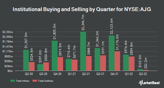 Institutional Ownership by Quarter for Arthur J Gallagher & Co (NYSE:AJG)