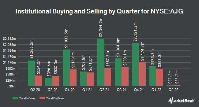Institutional Ownership by Quarter for Arthur J. Gallagher & Co. (NYSE:AJG)