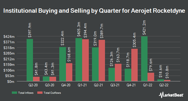 Institutional Ownership by Quarter for Aerojet Rocketdyne (NYSE:AJRD)
