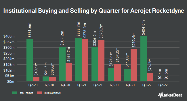 Institutional Ownership by Quarter for Aerojet Rocketdyne Holdings (NYSE:AJRD)