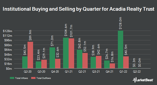 Institutional Ownership by Quarter for Acadia Realty Trust (NYSE:AKR)