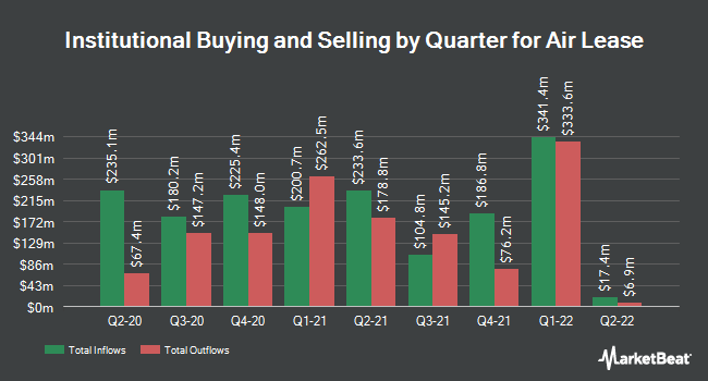 Institutional Ownership by Quarter for Air Lease Corporation (NYSE:AL)