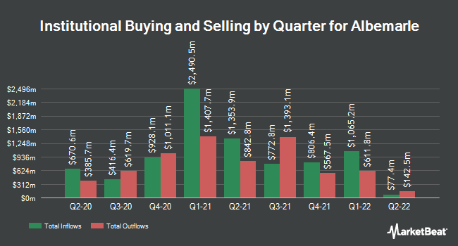 Institutional Ownership by Quarter for Albemarle (NYSE:ALB)