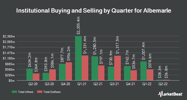 Institutional Ownership by Quarter for Albemarle Corporation (NYSE:ALB)