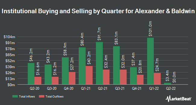 Institutional Ownership by Quarter for Alexander & Baldwin (NYSE:ALEX)