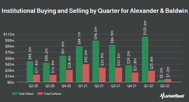 Institutional Ownership by Quarter for Alexander & Baldwin Holdings (NYSE:ALEX)