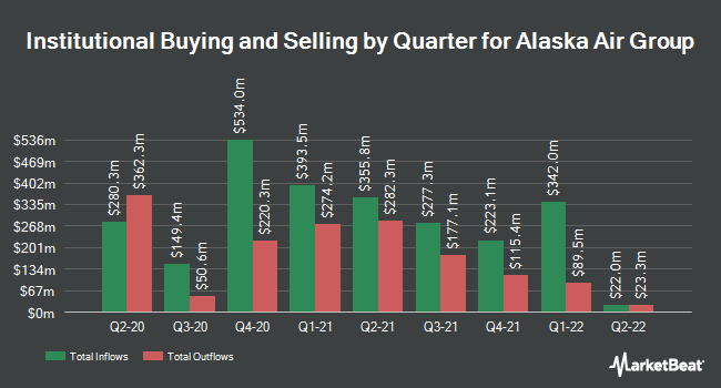 Institutional Ownership by Quarter for Alaska Air Group (NYSE:ALK)