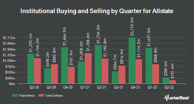 Institutional Ownership by Quarter for Allstate (NYSE:ALL)
