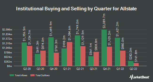 Institutional Ownership by Quarter for The Allstate (NYSE:ALL)