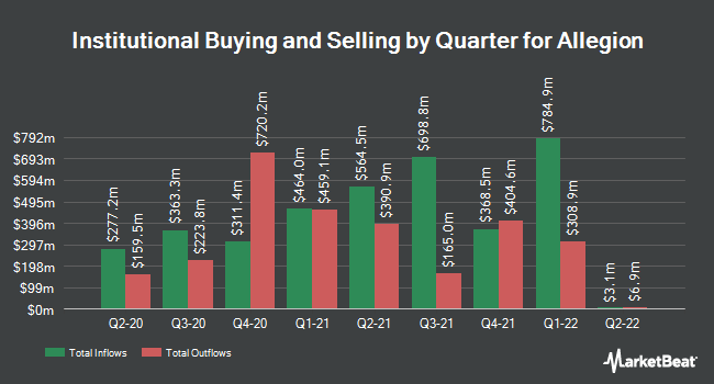 Institutional Ownership by Quarter for Allegion (NYSE:ALLE)