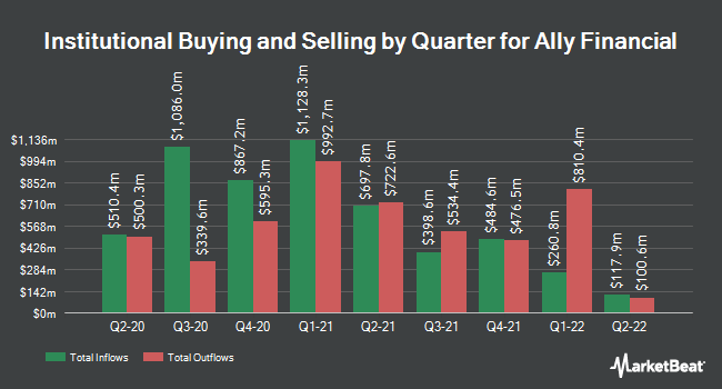 Insider Trading History for Ally Financial (NYSE:ALLY)
