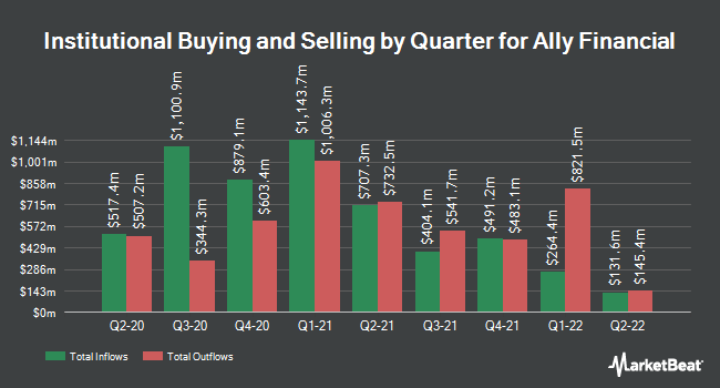 Institutional Ownership by Quarter for Ally Financial (NYSE:ALLY)