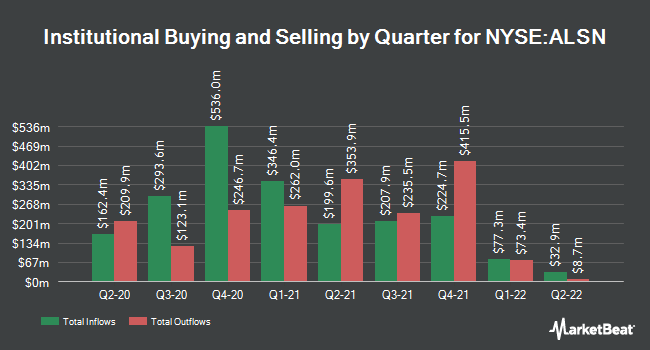 Institutional Ownership by Quarter for Allison Transmission (NYSE:ALSN)