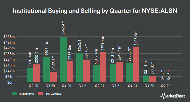 Institutional Ownership by Quarter for Allison Transmission Holdings (NYSE:ALSN)