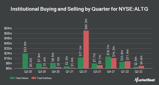 Institutional Ownership by Quarter for Alta Equipment Group (NYSE:ALTG)