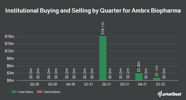 Institutional Ownership by Quarter for Ambrx Biopharma (NYSE:AMAM)